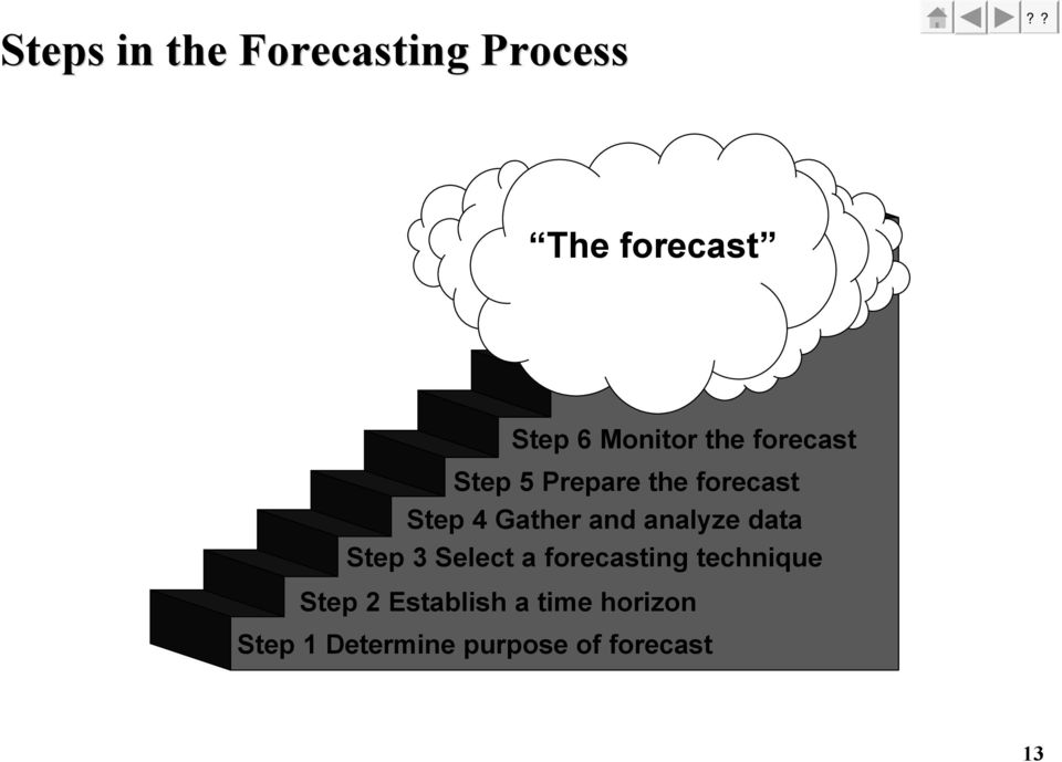 analyze data Step 3 Select a forecasting technique Step 2