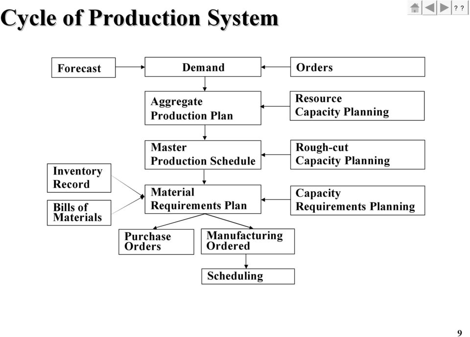 Orders Master Production Schedule Material Requirements Plan Manufacturing