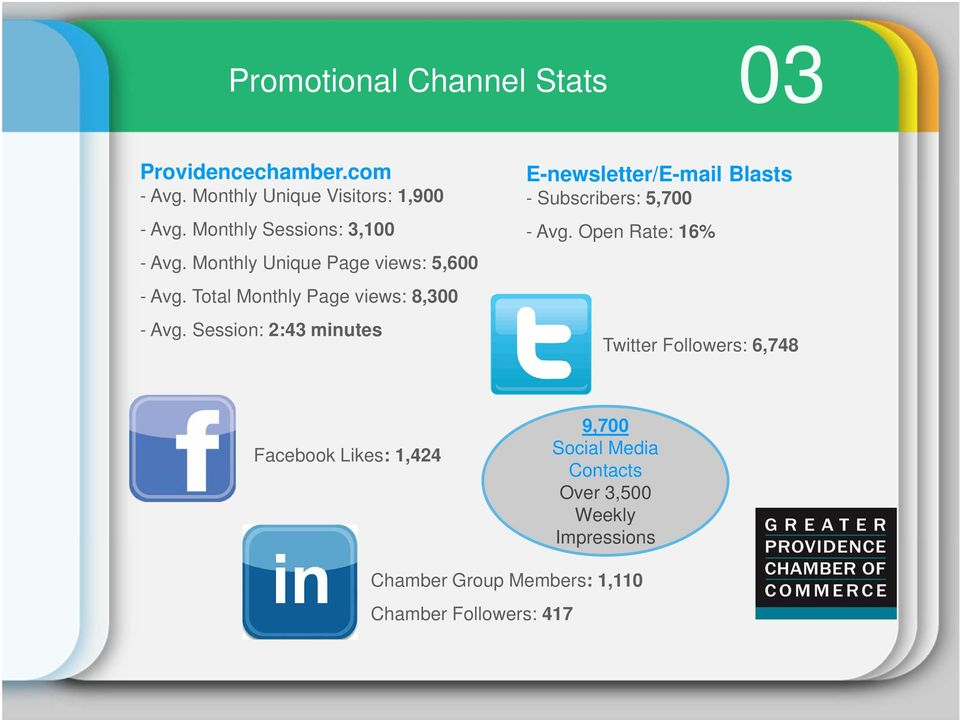 Session: 2:43 minutes E-newsletter/E-mail Blasts - Subscribers: 5,700 - Avg.