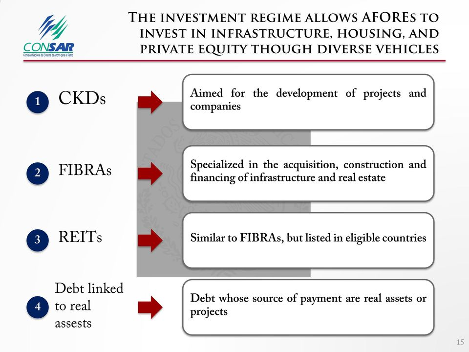 acquisition, construction and financing of infrastructure and real estate 3 REITs Similar to FIBRAs, but