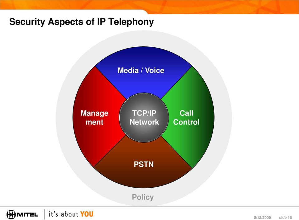 Manage ment TCP/IP Network
