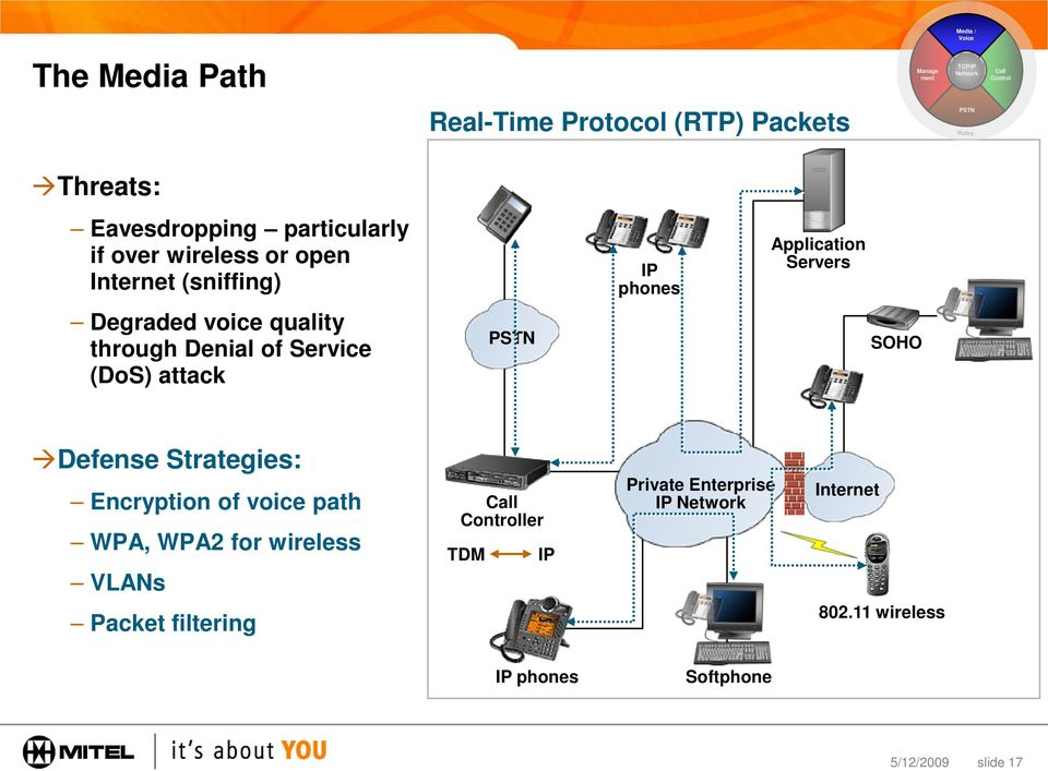 through Denial of Service (DoS) attack PSTN SOHO Defense Strategies: Encryption of voice path WPA, WPA2 for wireless Call