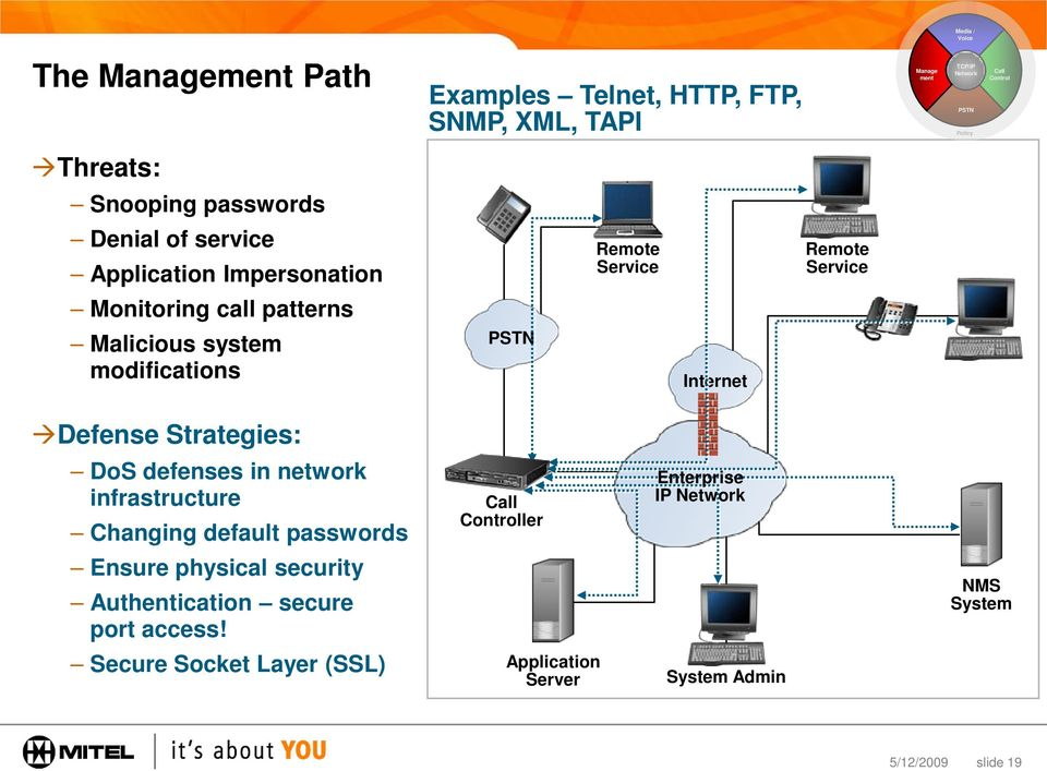 modifications PSTN Internet Defense Strategies: DoS defenses in network infrastructure Changing default passwords Call Controller Enterprise IP