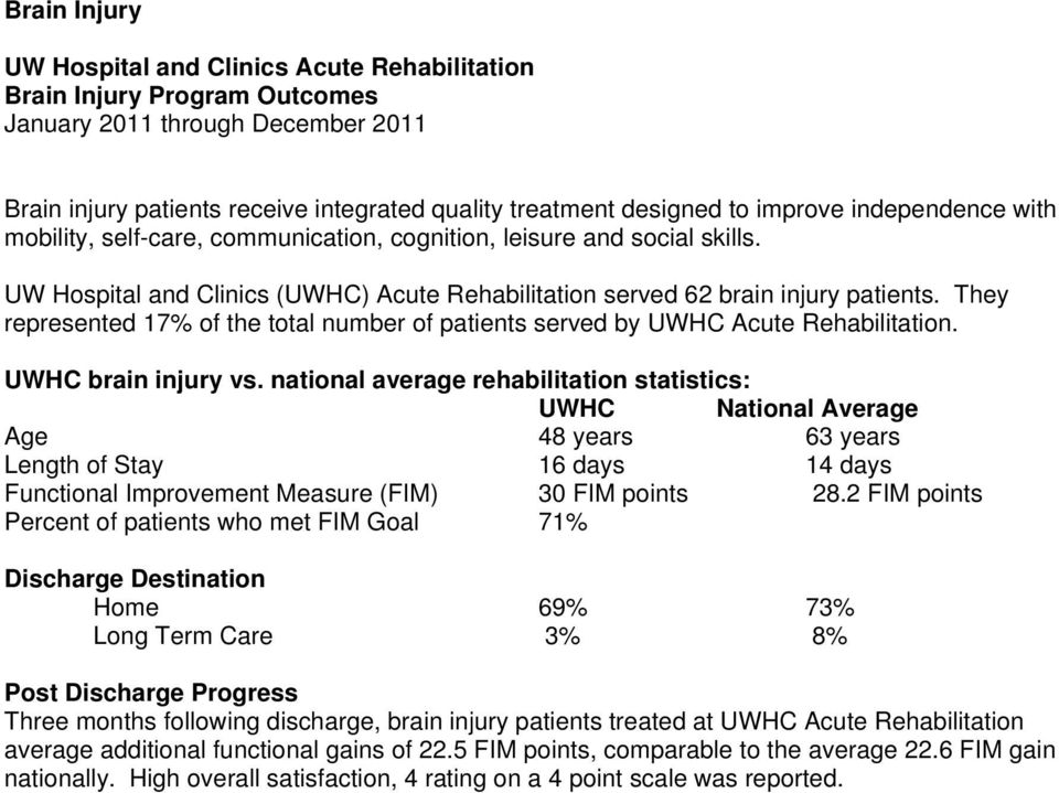 UWHC brain injury vs. national average rehabilitation statistics: Age 48 years 63 years Length of Stay 16 days 14 days Functional Improvement Measure (FIM) 30 FIM points 28.