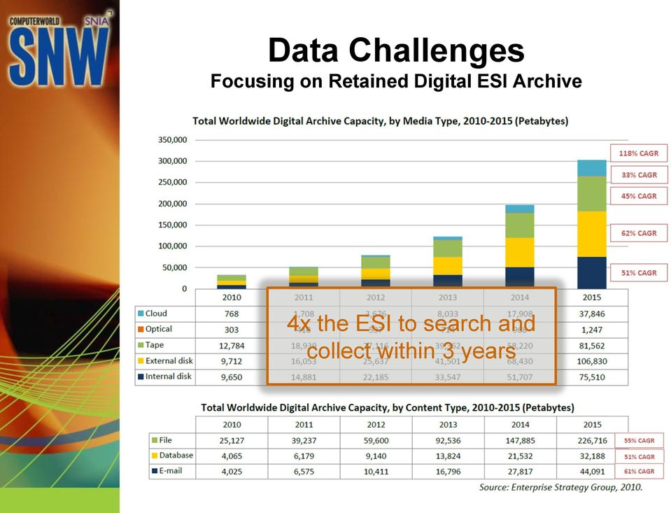 Archive 4x the ESI to
