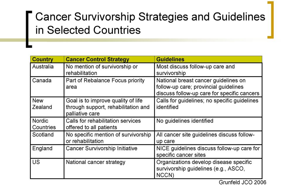 Countries Scotland Goal is to improve quality of life through support, rehabilitation and palliative care Calls for rehabilitation services offered to all patients No specific mention of survivorship