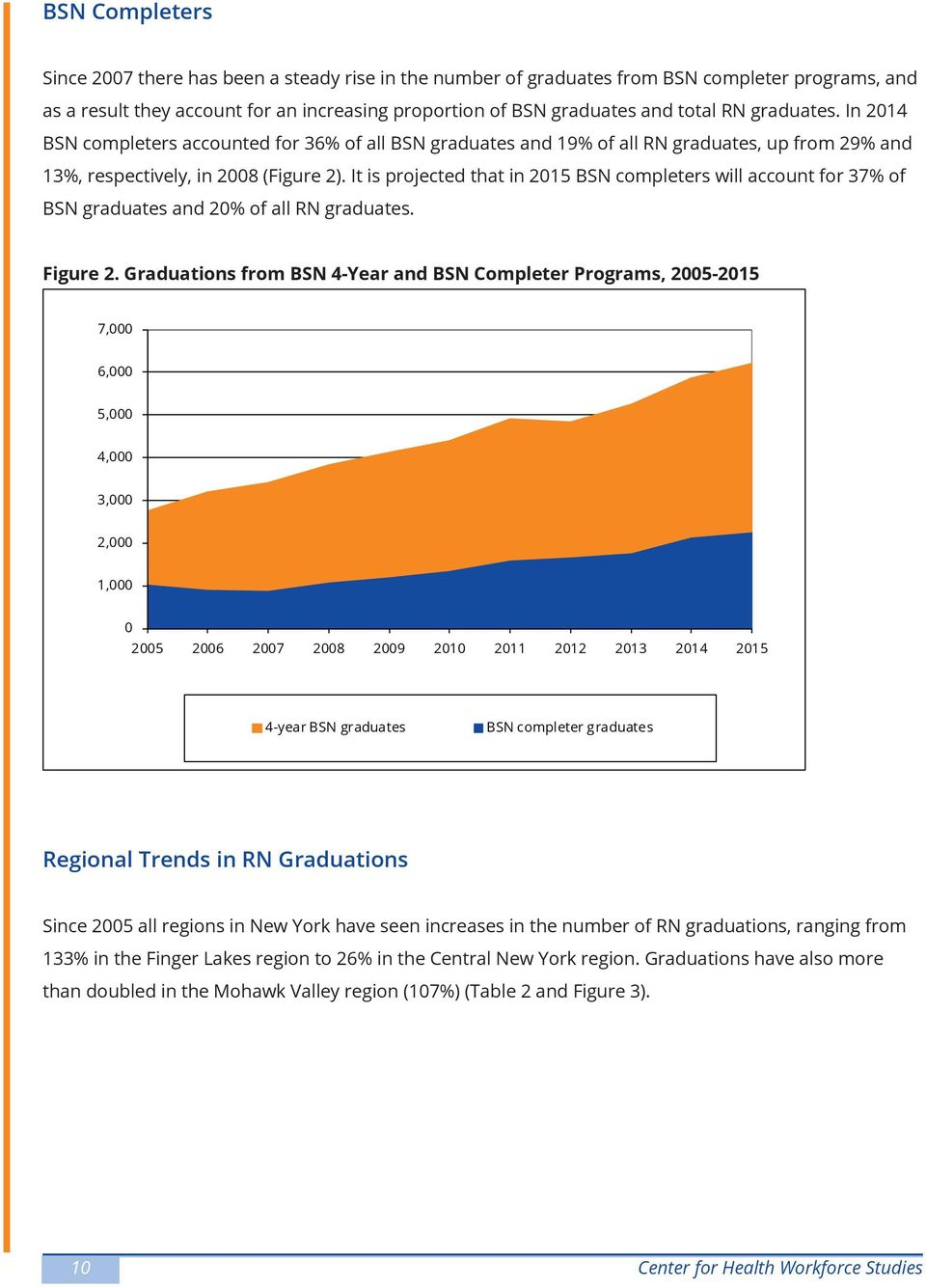 It is projected that in 2015 BSN completers will account for 37% of BSN graduates and 20% of all RN graduates. Figure 2.