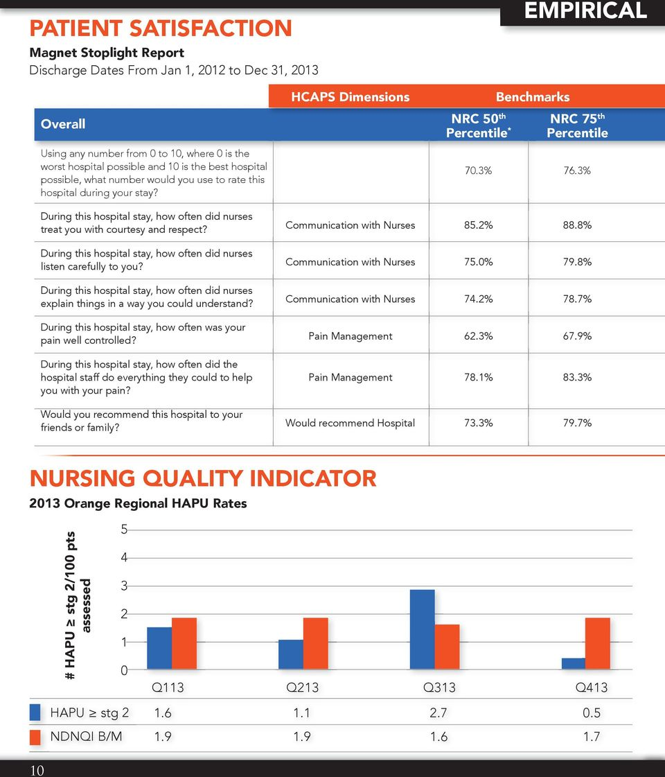 3% During this hospital stay, how often did nurses treat you with courtesy and respect? During this hospital stay, how often did nurses listen carefully to you?