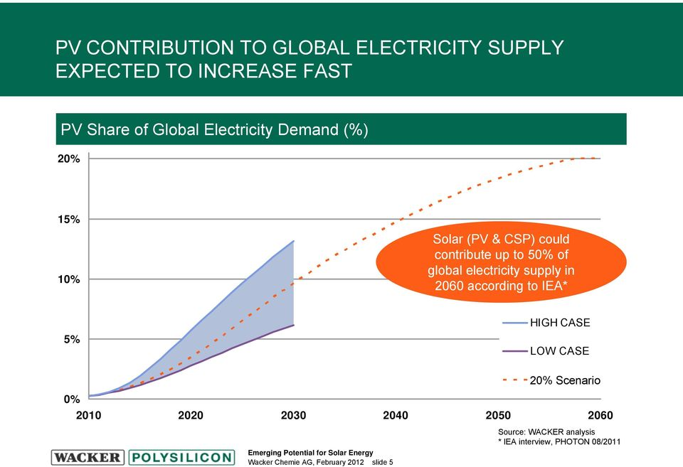 electricity supply in 2060 according to IEA* 5% HIGH CASE LOW CASE 20% Szenario Scenario 0% 2010