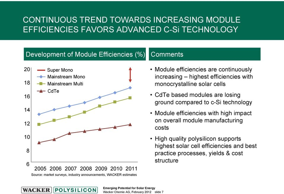 to c-si technology Module efficiencies with high impact on overall module manufacturing costs 10 8 6 2005 2006 2007 2008 2009 2010 2011 Source: market surveys, industry