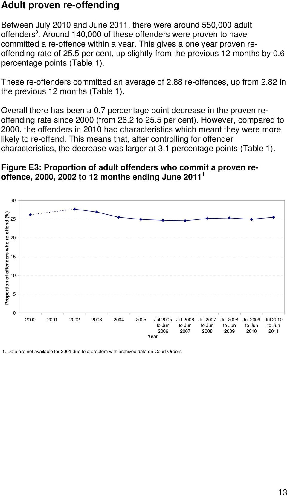 88 re-offences, up from 2.82 in the previous 12 months (Table 1). Overall there has been a 0.7 percentage point decrease in the proven reoffending rate since 2000 (from 26.2 to 25.5 per cent).