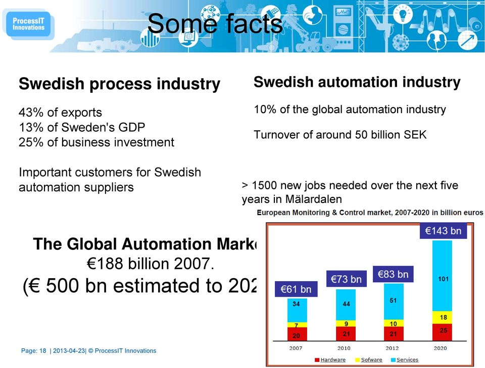 industry Turnover of around 50 billion SEK > 1500 new jobs needed over the next five years in Mälardalen