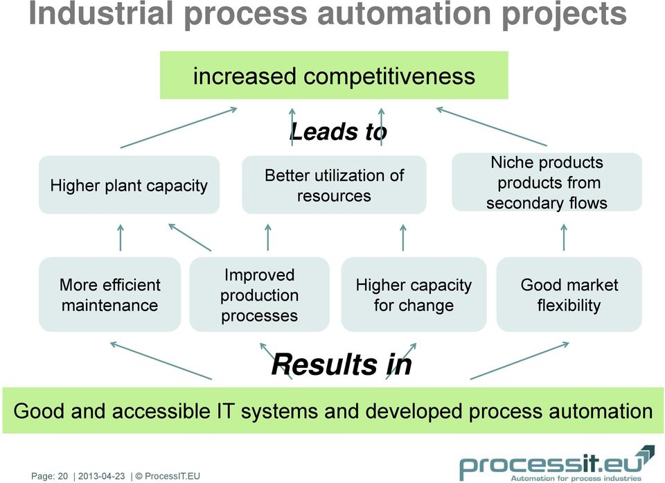 maintenance Improved production processes Higher capacity for change Good market flexibility