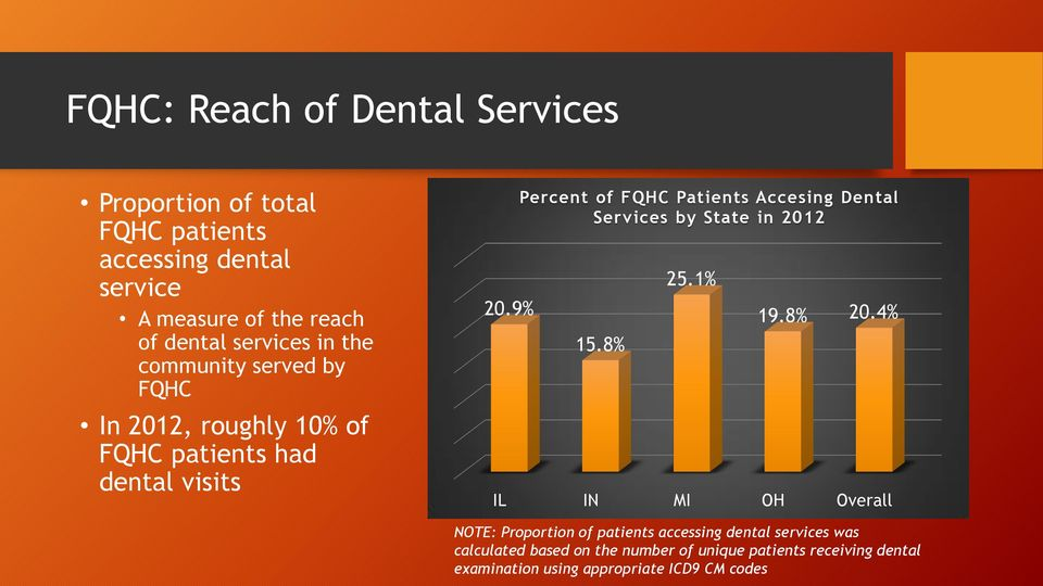 9% Percent of FQHC Patients Accesing Dental Services by State in 2012 15.8% 25.1% 19.8% 20.