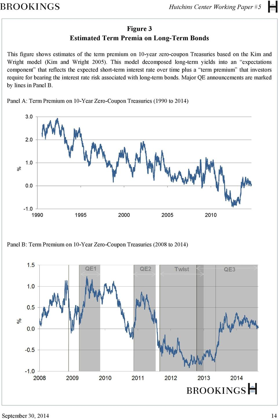 This model decomposed long-term yields into an expectations component that reflects the expected short-term interest rate over time plus a term premium that investors require