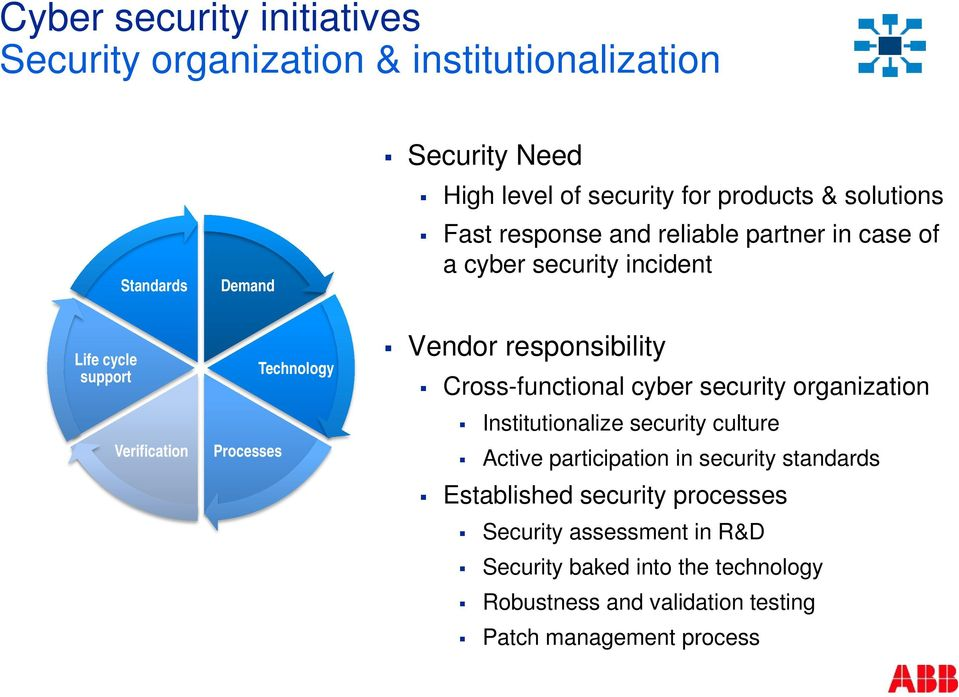 responsibility Cross-functional cyber security organization Institutionalize security culture Active participation in security standards
