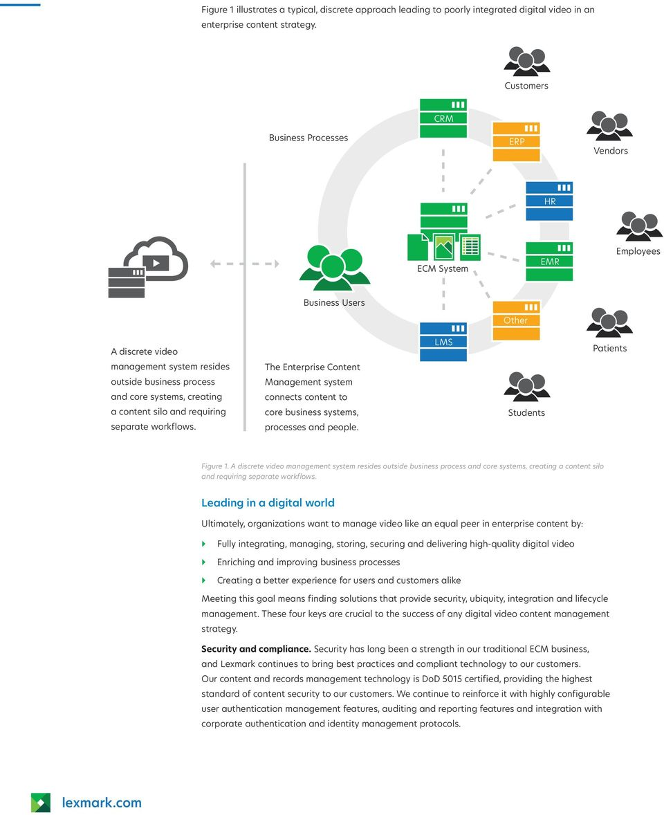 silo and requiring separate workflows. The Enterprise Content Management system connects content to core business systems, processes and people. LMS Students Patients Figure 1.