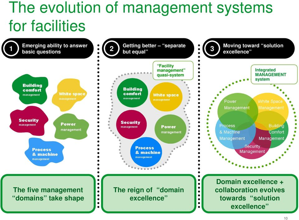 management quasi-system Integrated MANAGEMENT system The five management domains take shape