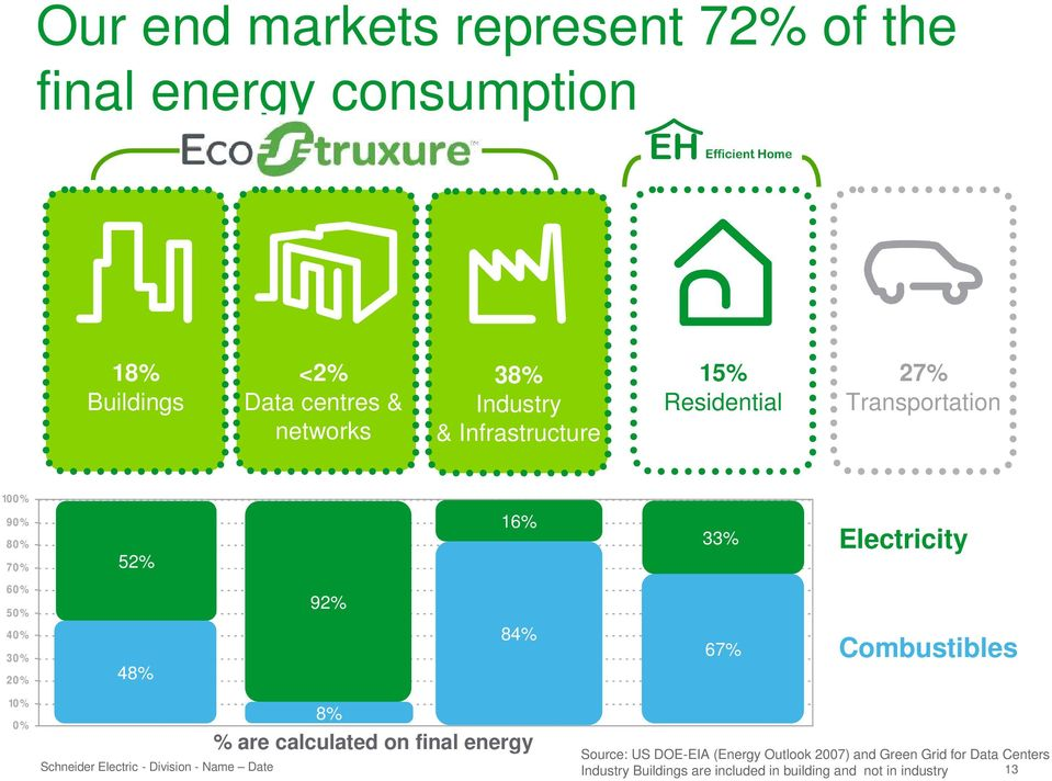 84% 67% Combustibles 10% 0% 8% % are calculated on final energy Source: US DOE-EIA (Energy Outlook 2007) and Green Grid