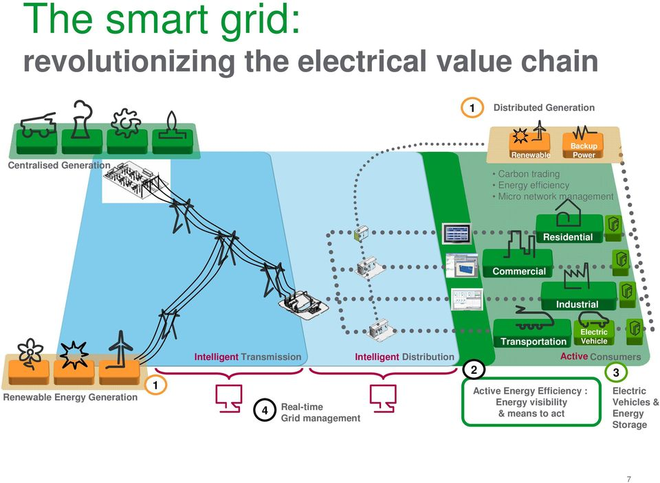 Energy Generation 1 Transportation Electric Vehicle Intelligent Transmission Intelligent Distribution Active Consumers