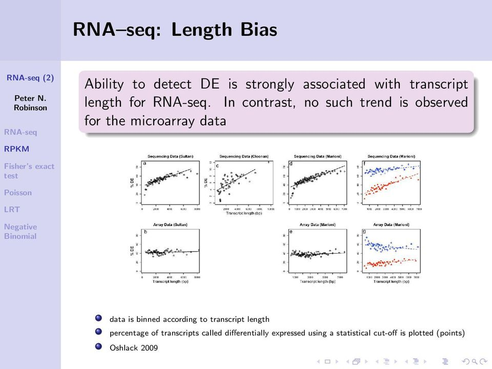 In contrast, no such trend is observed for the microarray data data is binned