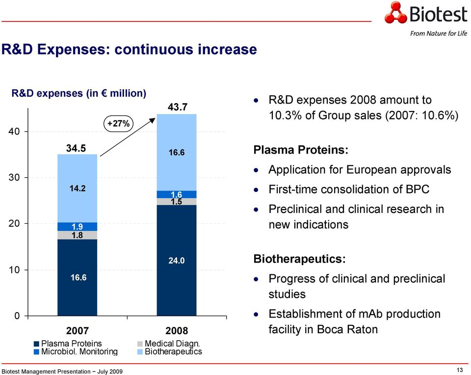 6%) Plasma Proteins: Application for European approvals First-time consolidation of BPC Preclinical and clinical research in new
