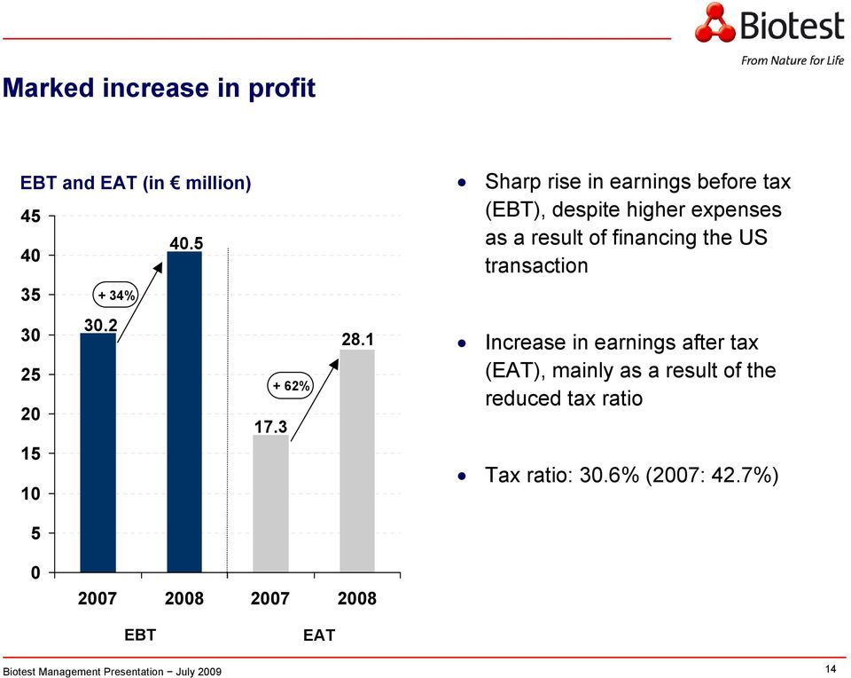1 Sharp rise in earnings before tax (EBT), despite higher expenses as a result of