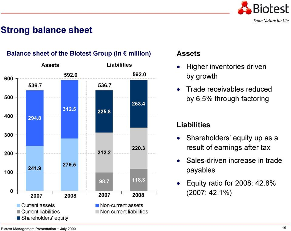 3 0 2007 2008 2007 2008 Current assets Non-current assets Current liabilities Non-current liabilities Shareholders' equity Assets Higher