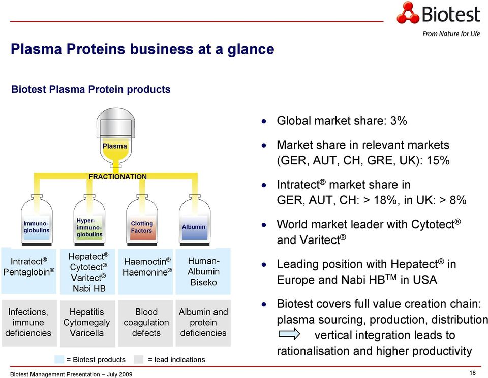 deficiencies = Biotest products = lead indications Market share in relevant markets (GER, AUT, CH, GRE, UK): 15% Intratect market share in GER, AUT, CH: > 18%, in UK: > 8% World market leader with