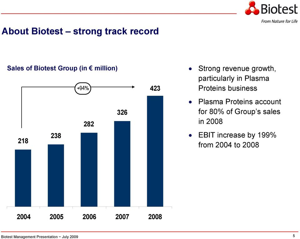 Proteins business Plasma Proteins account for 80% of Group s sales in
