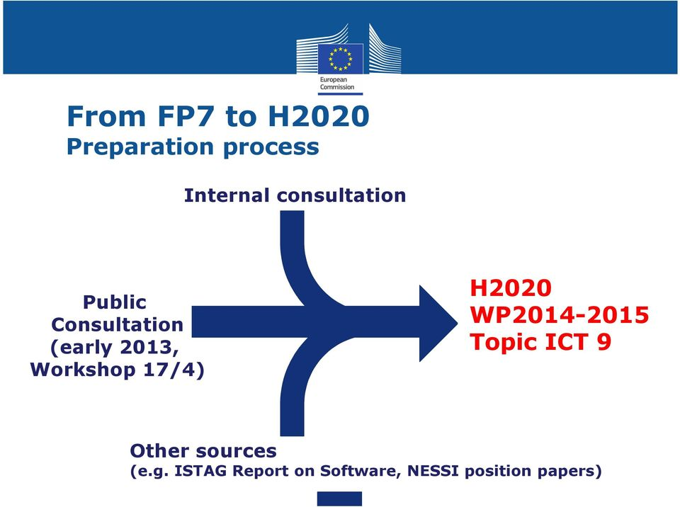 Workshop 17/4) H2020 WP2014-2015 Topic ICT 9 Other
