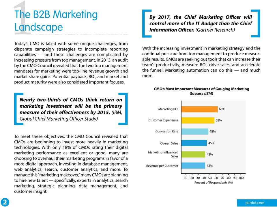 management. In 2013, an audit by the CMO Council revealed that the two top management mandates for marketing were top-line revenue growth and market share gains.