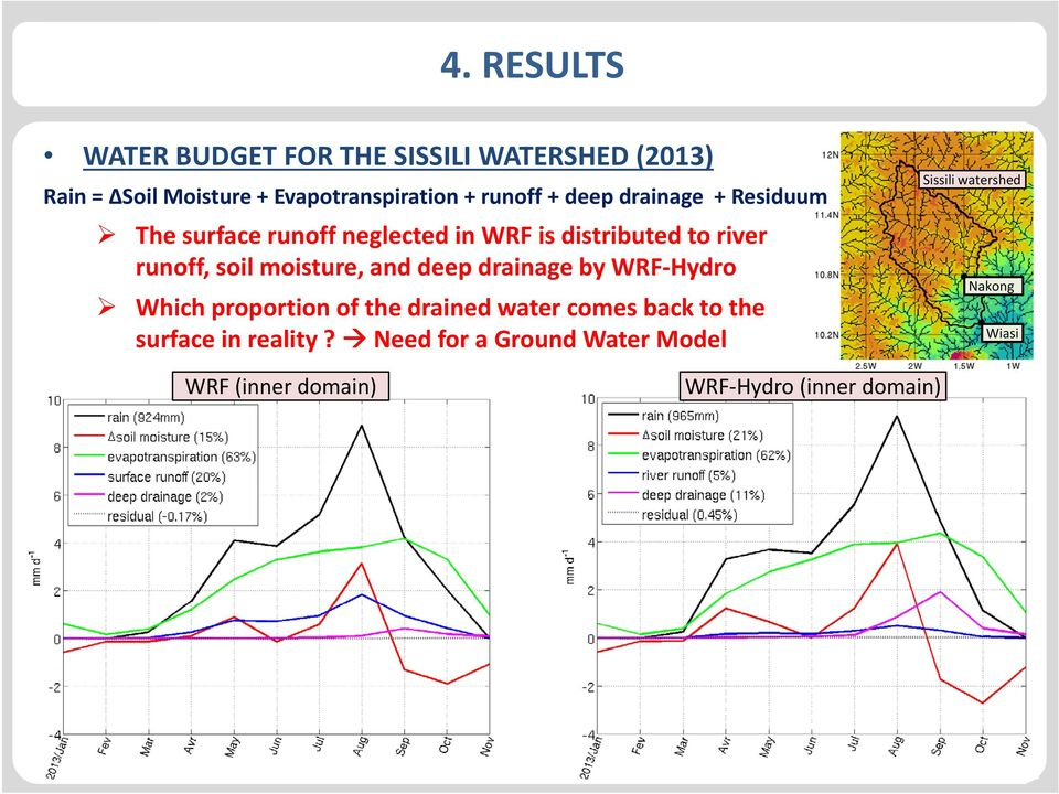 by WRF Hydro Which proportion of the drained water comes back to the surface in reality?