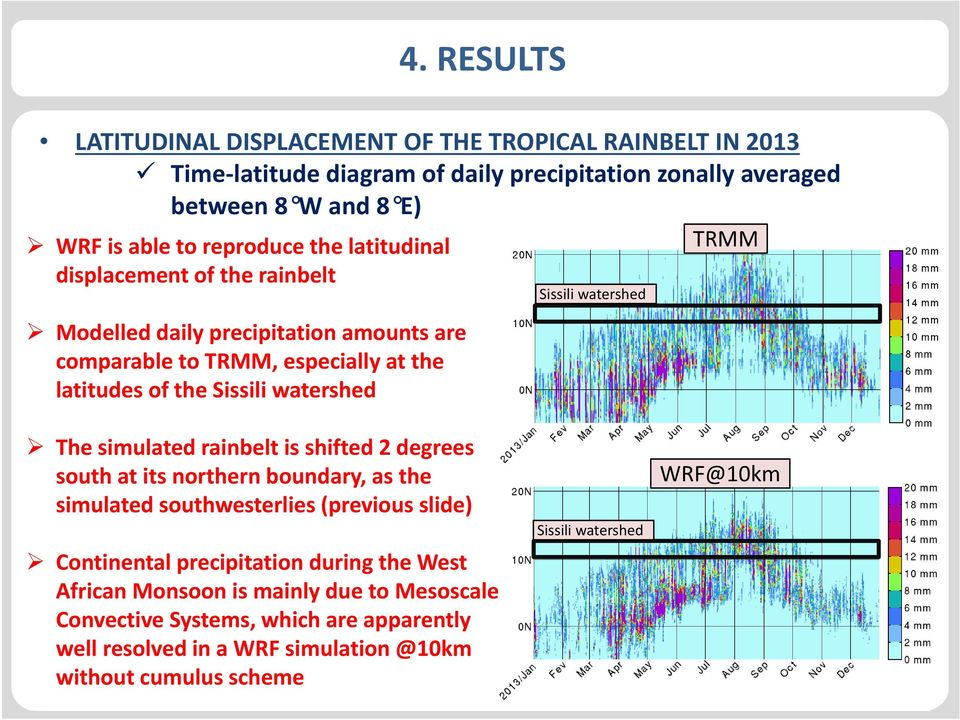 watershed WRF@10km durch Klicken The simulated rainbelt is shifted 2 degrees south at its northern boundary, as the simulated southwesterlies (previous slide) Sissili watershed Sissili