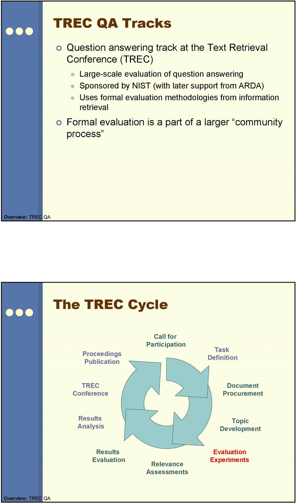 larger community process Overview: TREC QA The TREC Cycle Proceedings Publication Call for Participation Task Definition TREC Conference