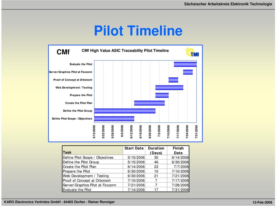 Start Date Duration Finish Task (Days) Date Define Pilot Scope / Objectives 5/15/2006 30 6/14/2006 Define the Pilot Group 5/15/2006 46 6/30/2006 Create the Pilot Plan 6/14/2006 23 7/7/2006 Prepare