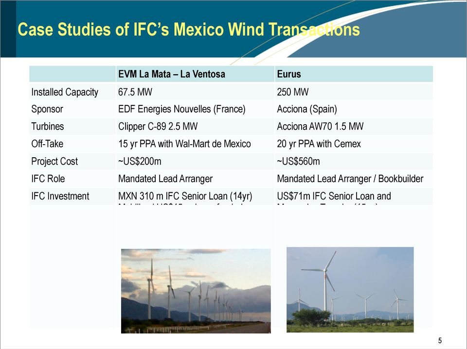 5 MW Off-Take 15 yr PPA with Wal-Mart de Mexico 20 yr PPA with Cemex Project Cost ~US$200m ~US$560m IFC Role Mandated Lead Arranger