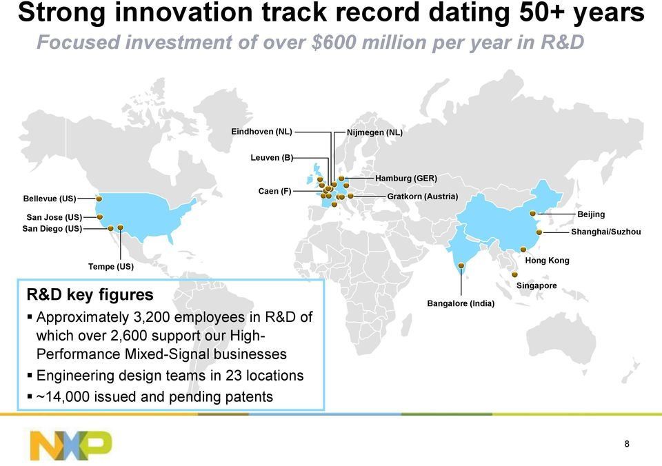 Shanghai/Suzhou Tempe (US) R&D key figures Approximately 3,200 employees in R&D of which over 2,600 support our High-