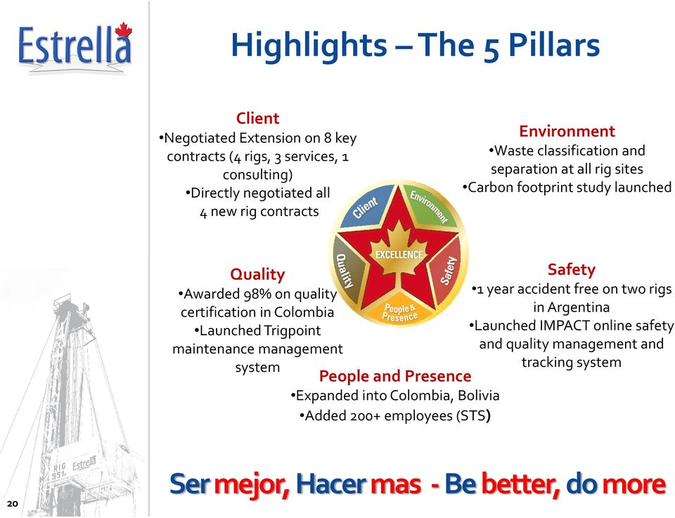 Colombia Launched Trigpoint maintenance management system People and Presence Expanded into Colombia, Bolivia Added 200+ employees (STS) Safety 1 year