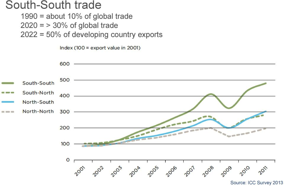 of global trade 2022 = 50% of