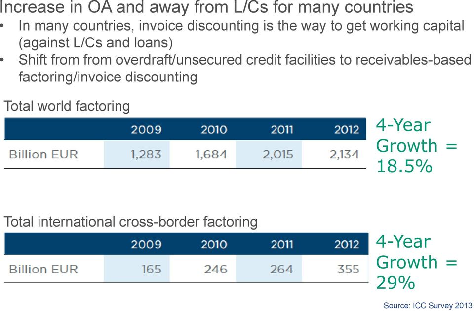 overdraft/unsecured credit facilities to receivables-based factoring/invoice discounting Total