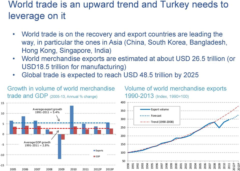 about USD 26.5 trillion (or USD18.5 trillion for manufacturing) Global trade is expected to reach USD 48.