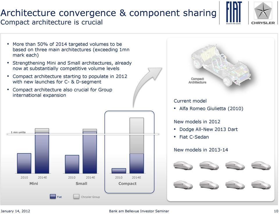 launches for C- & D-segment Compact architecture also crucial for Group international expansion Current model Alfa Romeo Giulietta (2010) 1 mn units New models in 2012