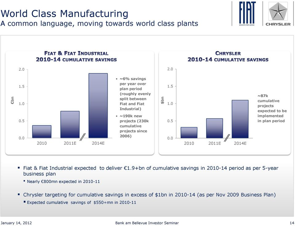 0 2010 2011E 2014E ~87k cumulative projects expected to be implemented in plan period Fiat & Fiat Industrial expected to deliver 1.