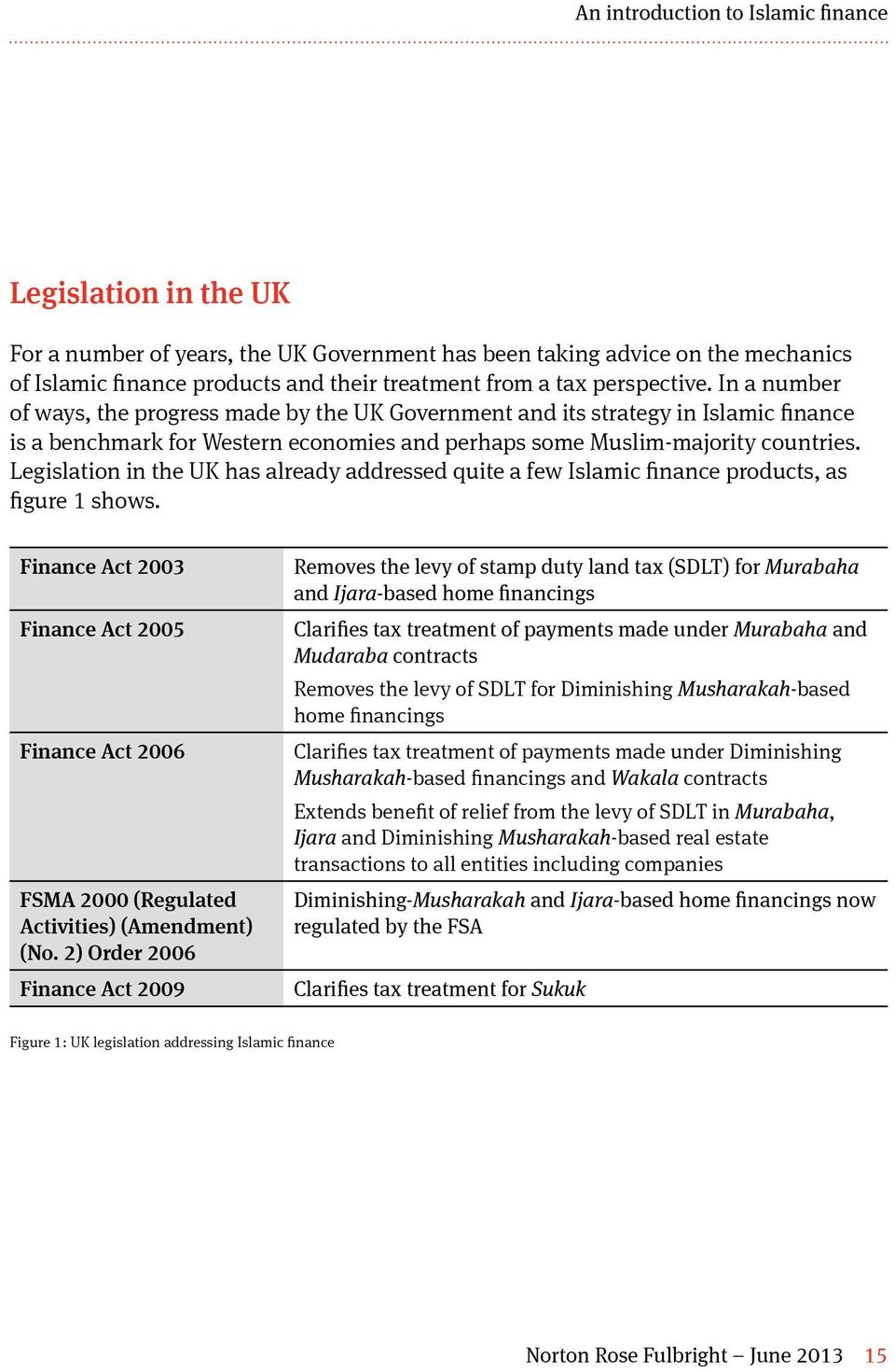 Legislation in the UK has already addressed quite a few Islamic finance products, as figure 1 shows.