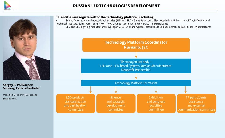 Optoelectronics CJSC; Ruselectronics JSC; Philips 7 participants Technology Platform Coordinator Rusnano, JSC TP management body LEDs and LED-based Systems Russian Manufacturers Nonprofit Partnership