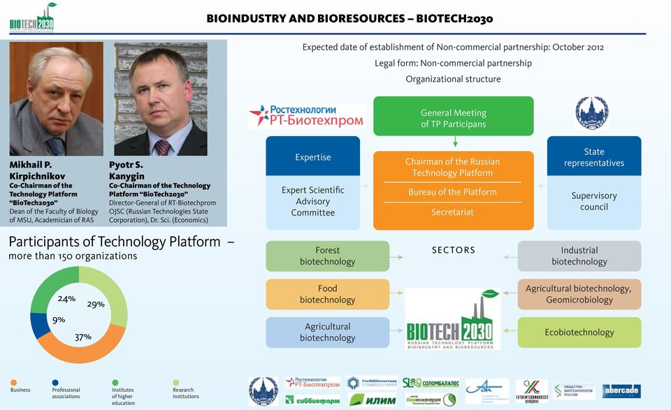 Kanygin Co-Chairman of the Technology Platform BioTech2030 Director-General of RT Biotechprom OJSC (Russian Technologies State Corporation), Dr. Sci.