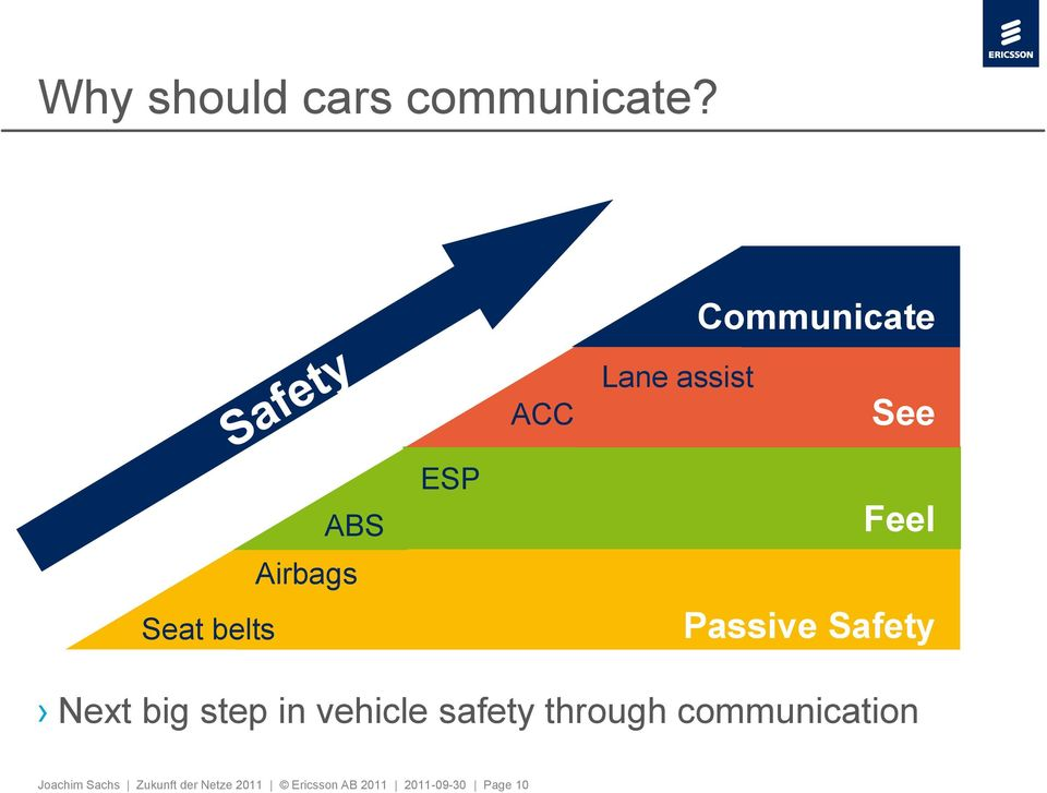 Feel Passive Safety Next big step in vehicle safety