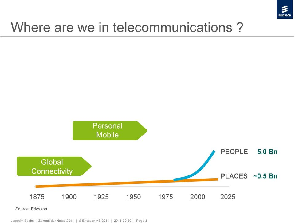 Connectivity PEOPLE PLACES 5.0 Bn ~0.