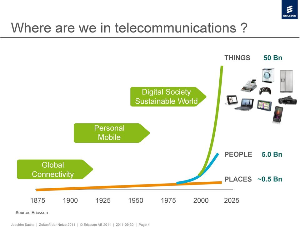 Global Connectivity PEOPLE PLACES 5.0 Bn ~0.